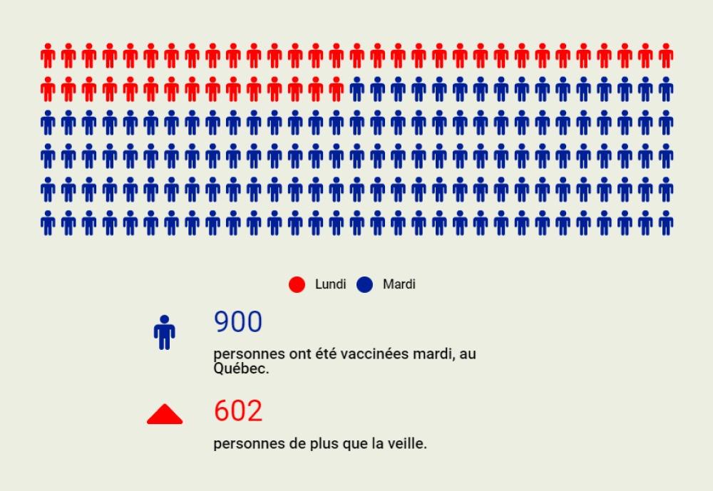 Près de 1200 Québécois vaccinés