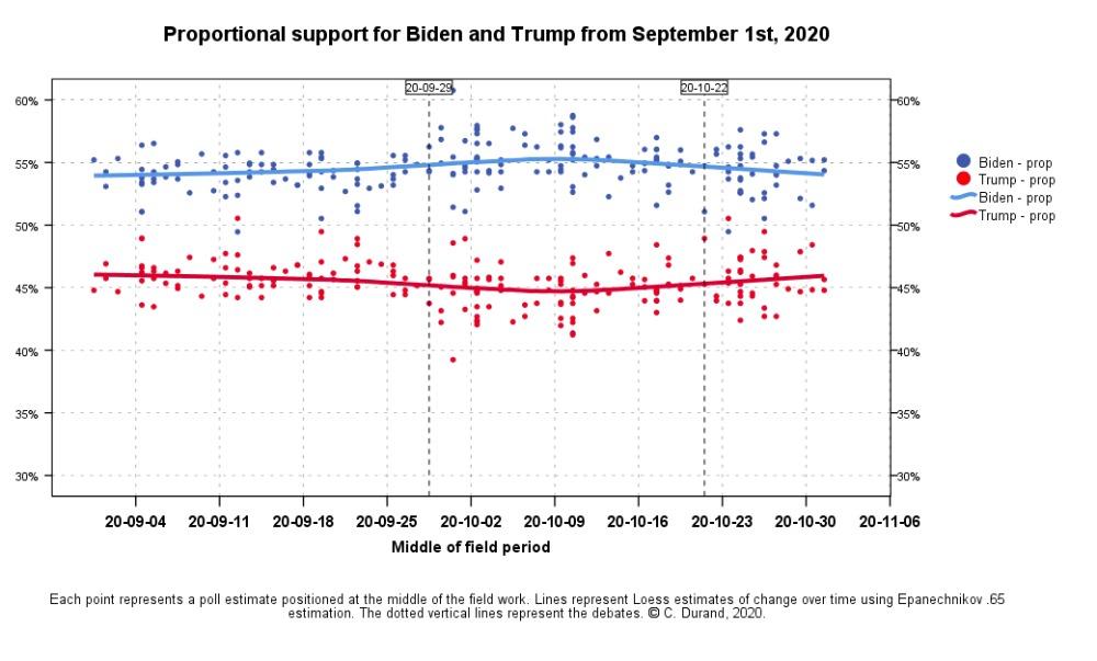 Analyse des sondages sur l'élection américaine de 2020, selon Claire Durand.