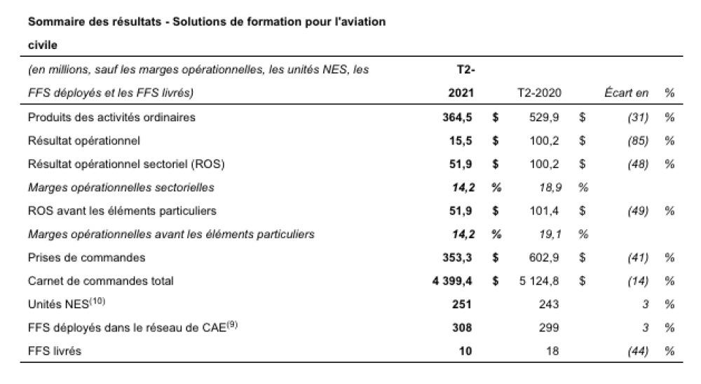 Tableau sommaire des résultats des solutions de formations pour l'aviation civile. On note une baisse de 31% des produits d'activités ordinaires par rapport au deuxième trimestre de l'exercice 2020.